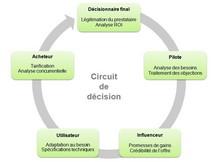 Circuit de décision B to B : le prescripteur principal est l'internaute qui établit le premier contact