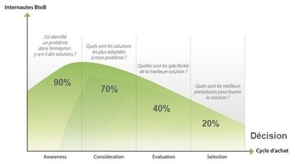 Exemples de Segmentation Marketing B to B utilisant l'emailing et le scoring comportemental