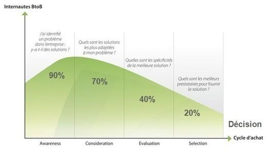 Cycle de vente en Marketing B to B