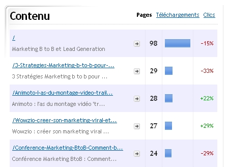 contenu en Marketing et Web analytics B to B