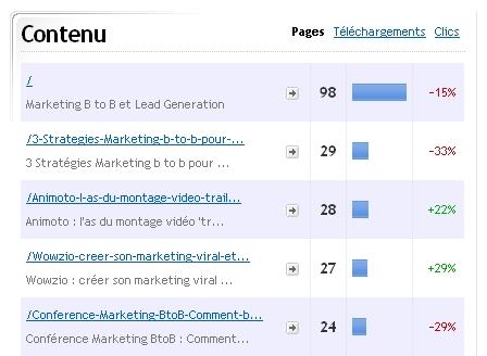 contenu en Marketing et Web analytics B to B