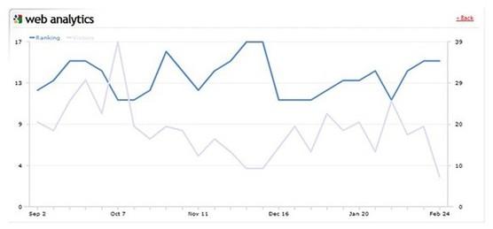 Reférencement Naturel : votre positionnement Google, Bing et Yahoo intégré dans Webleads