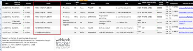 Livrable web tracking: on distingue les pages les plus importantes atteintes par les visiteurs