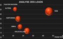 Web Analytics BtoB : Identifier, analyser et scorer les parcours des visiteurs