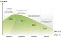 Web analytics BtoB : ce qu'il faut mesurer